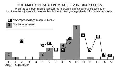Mattoon Data from Table 2 in Graph Form