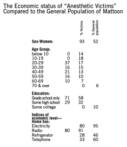 The Economic status of 'Anesthetic Victims' Compared to the General Population of Mattoon