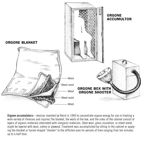 orgone accumulator diagrams