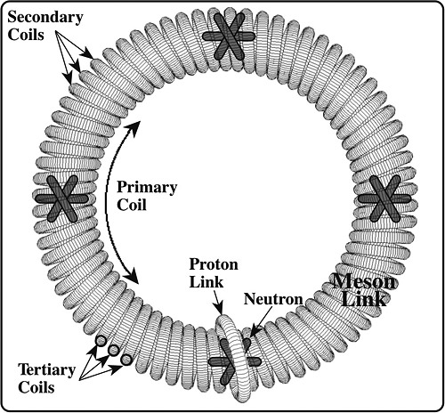 Figure 1: The Circlon (courtesy of Jim Carter)