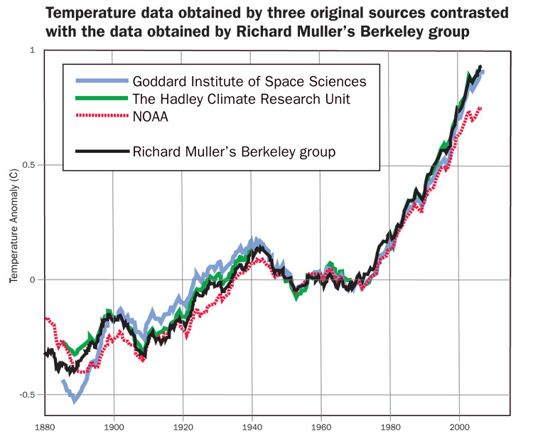 how reliable is the temperature data and what should we do about global warming Vital signs of the planet: global climate change and global warming how do we know it's happening here's the evidence.