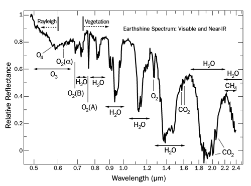 Figure 2: Measuring earthshine as reflected by the Moon is our best guess at what the light from a living, breathing planet might look like. (Redrawn from The Astrophysical Journal, Volume 644, Issue 1, pp. 551-559.)