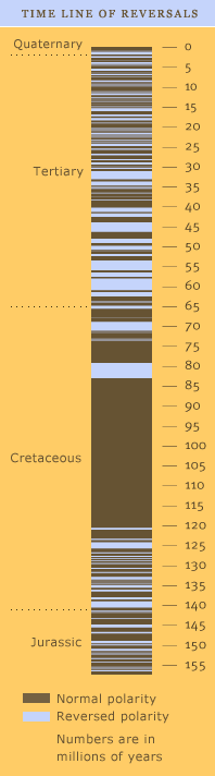 Timeline of Polarity Reversals (http://www.pbs.org/wgbh/nova/magnetic/timeline.html)