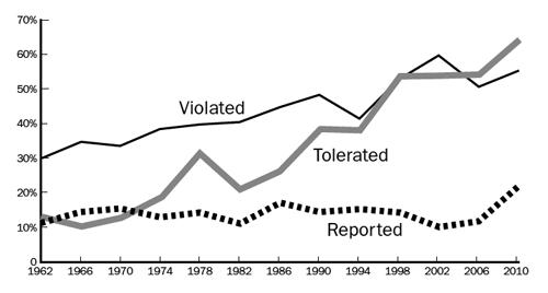 52-year-trend-violations