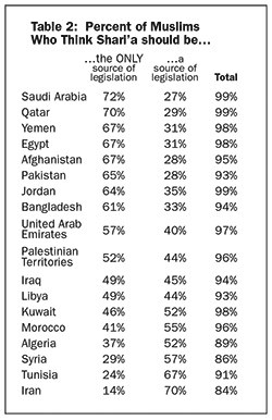 Table 2: Percent of Muslims who think Shari'a should be...