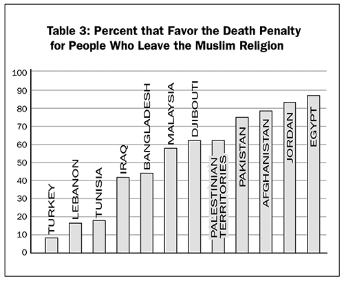 Table 3: Percent that favor the death penalty for people who leave the Muslim religion