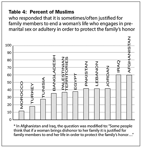 Table 4: Percent of Muslims who responded that it is sometimes/often justified for family members to end a woman's life who engages in premarital sex or adultery, in order to protect the family's honor