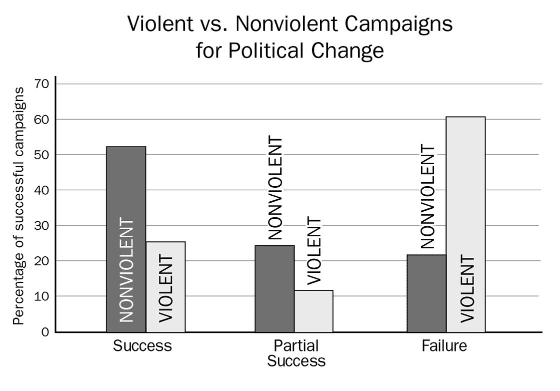 "nonviolent vs violent revolutions Violent vs nonviolent resistance and the limits of choice august 29, 2017 4 comments 2,400 views by cullen hendrix for denver dialogues i spent a as early as 1922 – years before the chinese civil war – mao was firmly convinced that communist revolution could only be achieved through violence: ""if we use."