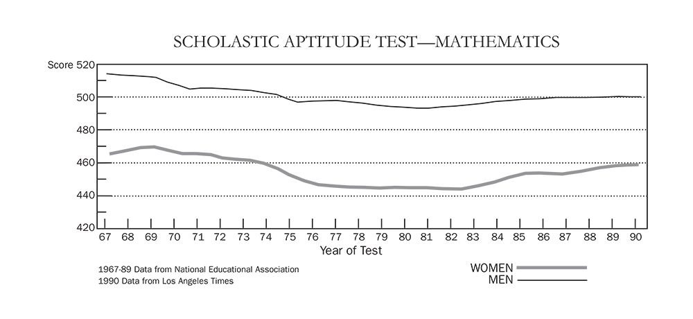 Scholastic Aptitude Test (Mathematics)