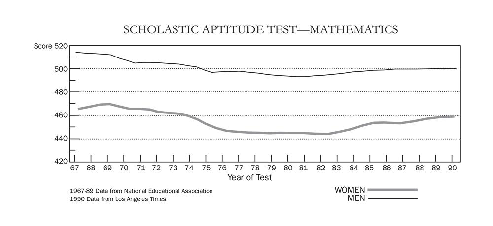 Scholastic Aptitude Test (Mathematics)