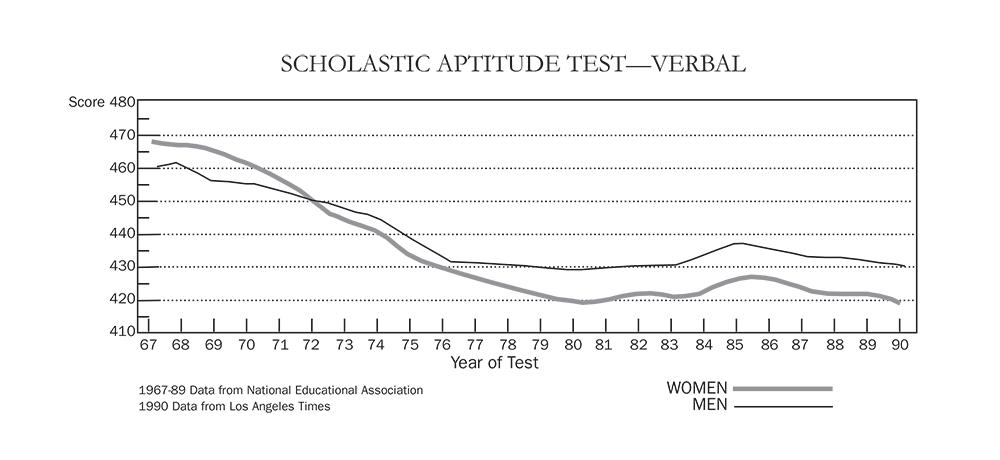 Scholastic Aptitude Test (Verbal)