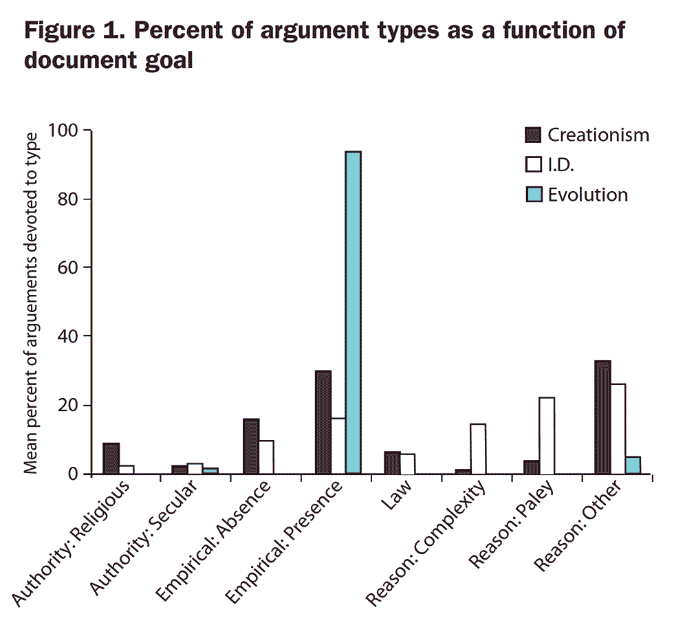 Figure 1. Percent of argument types as a function of document goal