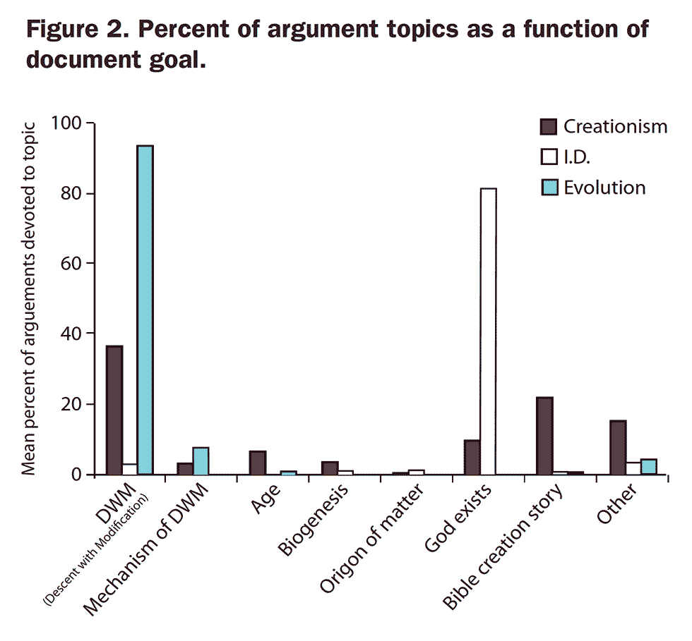 Figure 2. Percent of argument topics as a function of document goal