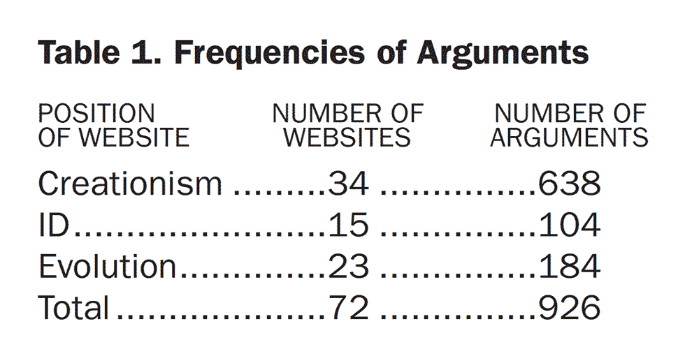 Table 1. Frequencies of Arguments
