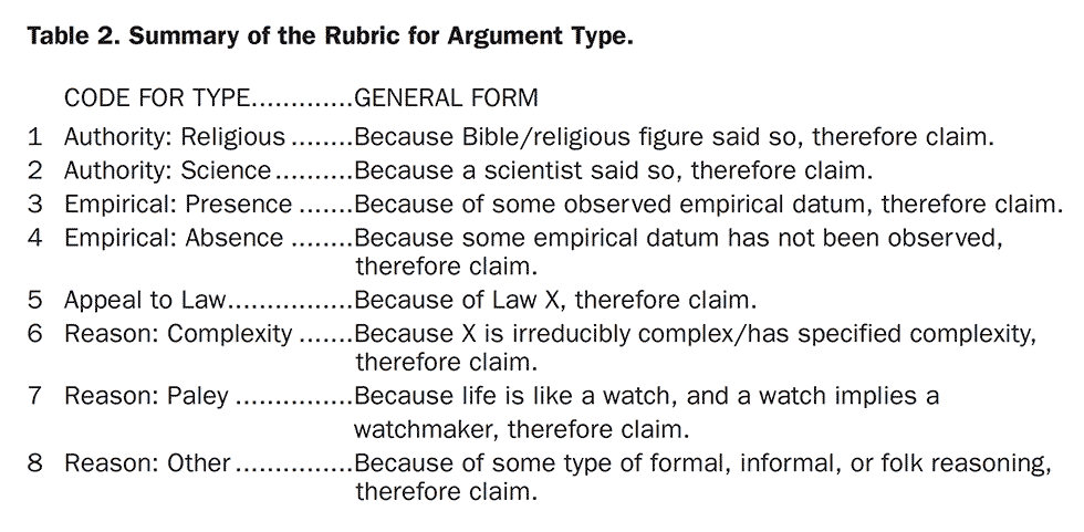 Table 2. Summary of the Rubric for Argument Type