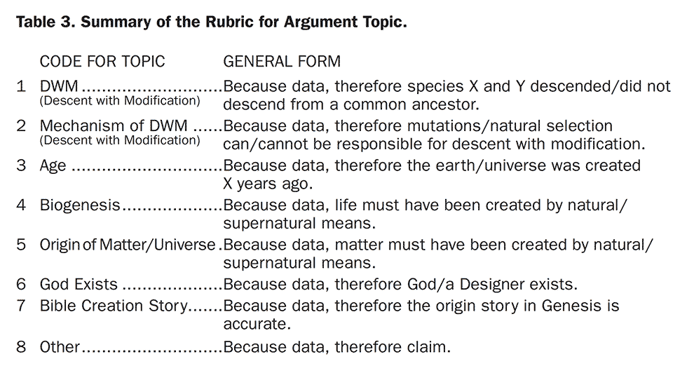 Table 3. Summary of the Rubric for Argument Topic