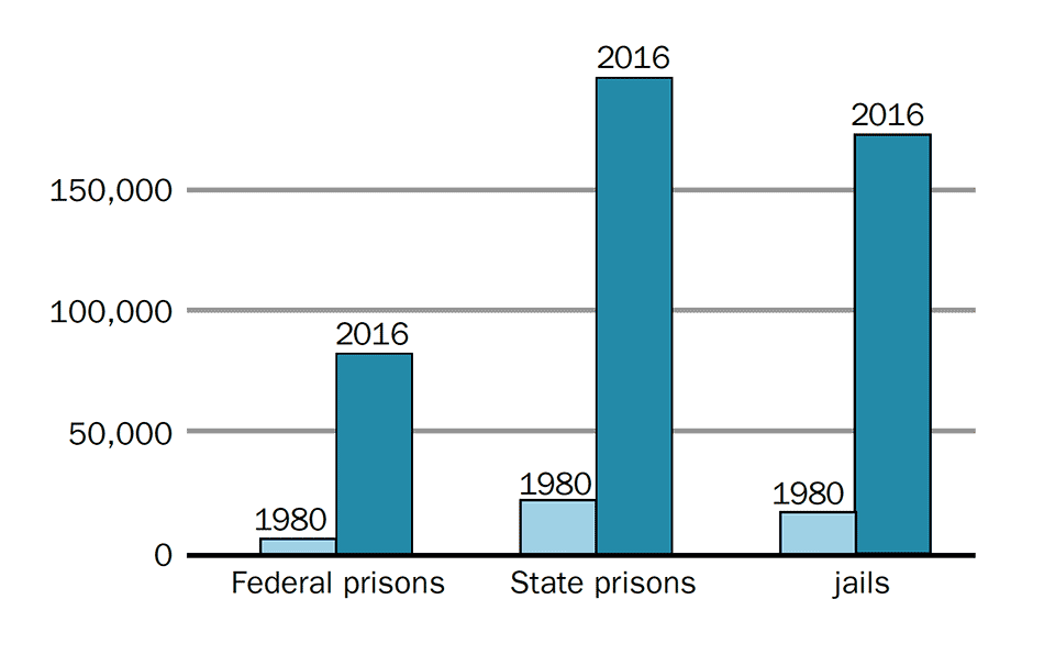 People Incarcerated for Drug Offences 1980 compared to 2016