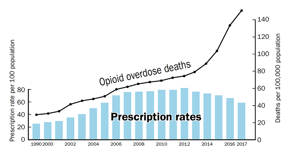 Opioid Prescription Rates and Opioid Overdose Deaths (1999-2017)