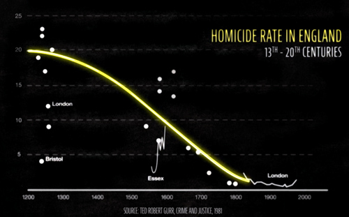 Homicide Rates in England 13th-20th centuries