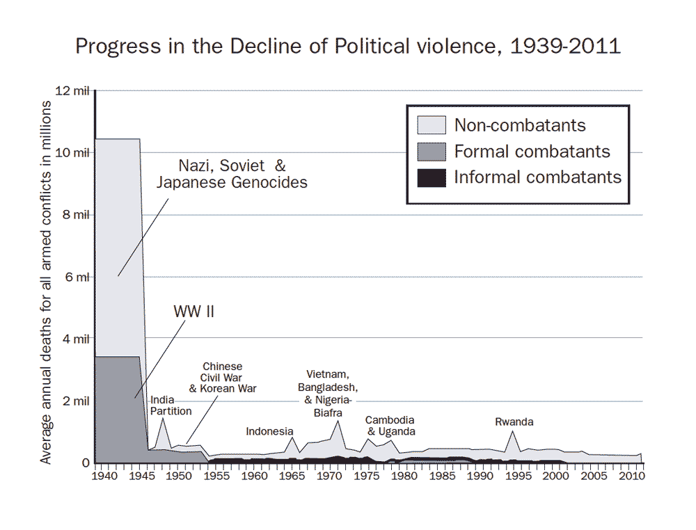 The decline of political violence from 1939 to 2011 in average annual deaths for all armed conflicts in millions
