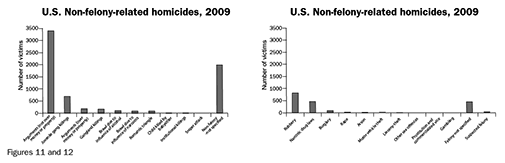 Figure 11 and 12: U.S. Non-felony-related homicides, 2009