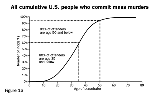 Figure 13: All cumulative U.S. people who commit mass murders