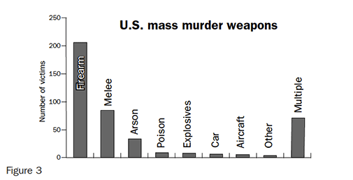 Figure 3: U.S. mass murder weapons