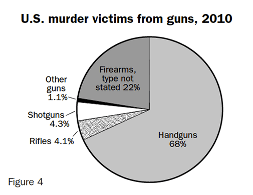 Figure 4: U.S. murder victims from guns, 2010