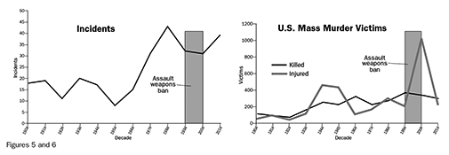 Figure 5: Incidents; Figure 6: U.S. Mass Murder Victims