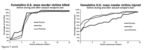 Figure 7: Cumulative U.S. mass murder victims killed before, during, and after assault weapons ban; Figure 8: Cumulative U.S. mass murder victims injured before, during, and after assault weapons ban