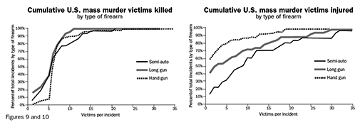 Figure 9: Cumulative U.S. mass murder victims killed by type of firearm; Figure 10: Cumulative U.S. mass murder victims injured by type of firearm