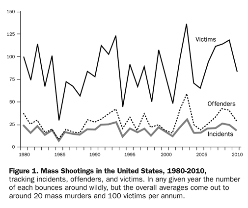 Figure 1: Mass Shootings in the United States, 1980-2010, tracking incidents, offenders, and victims. In any given year the number of each bounces around wildly, but the overall averages come out to around 20 mass murders and 100 victims per annum.