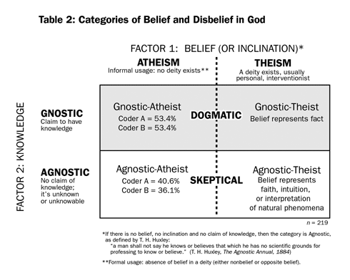 Table 2: Categories of Belief and Disbelief in God