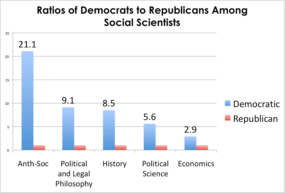 Ratio of Democrats to Republicans among social scientists