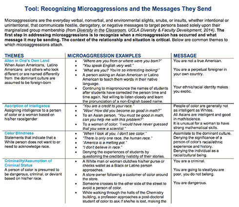 Tool: Recognizing Microaggressions and the Messages They Send