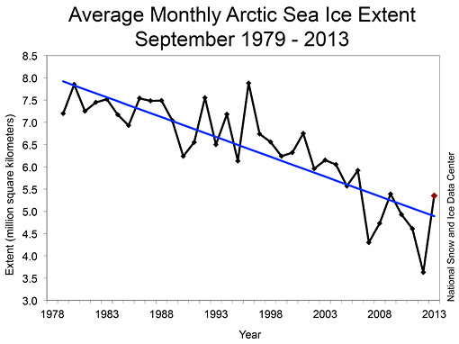 Arctic sea ice graph from NSIDC