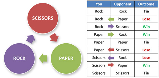 In Rock, Paper, Scissors, rock beats scissors, scissors beats paper, and paper beats rock.