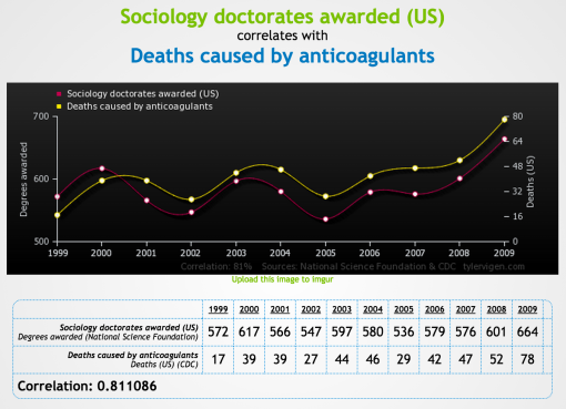 "An example from Spurious Correlations - ""Sociology doctorates awarded (US)  correlates with Deaths caused by anticoagulants"""