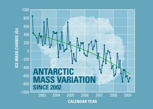 The melting of the Antarctic land ice. (Courtesy NASA).
