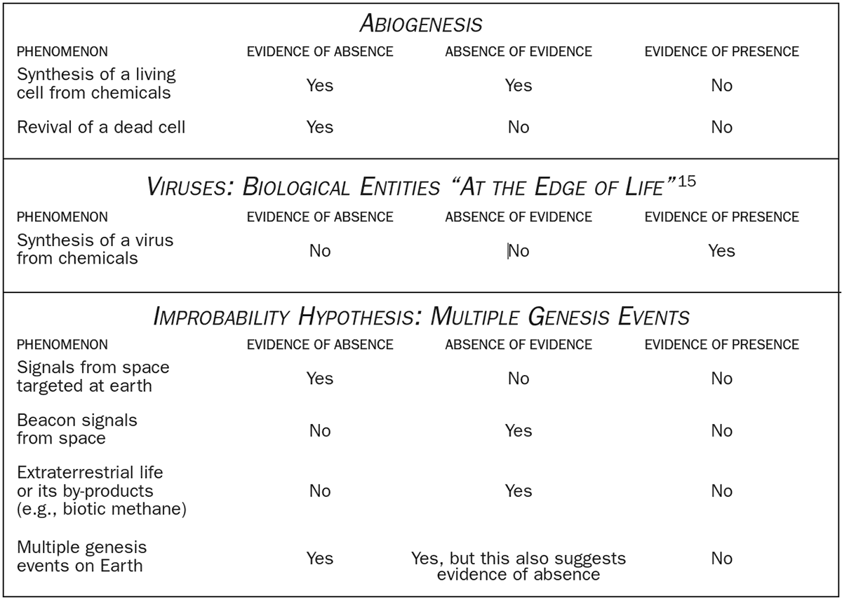 Evaluation of Evidence for Abiogenesis and the Improbability Hypothesis