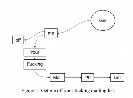 "One of the pointless garbage figures submitted for the paper, ""Get me off your f*cking mailing list"""