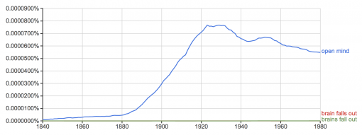 open mind - brain falls out - brains fall out in Google Ngrams