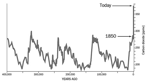 Skeptic reading room how we know global warming is real the graph combines ice core data with recent samples of antarctic air the 100000 year ice age cycle is clearly recognizable data sources petit et ccuart Images